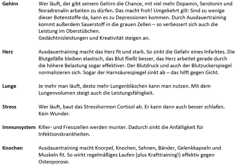 Thomas Krüßmann, Dr. Med. Ulrich Strunz, Laufen, Langlauf, Gesunheit